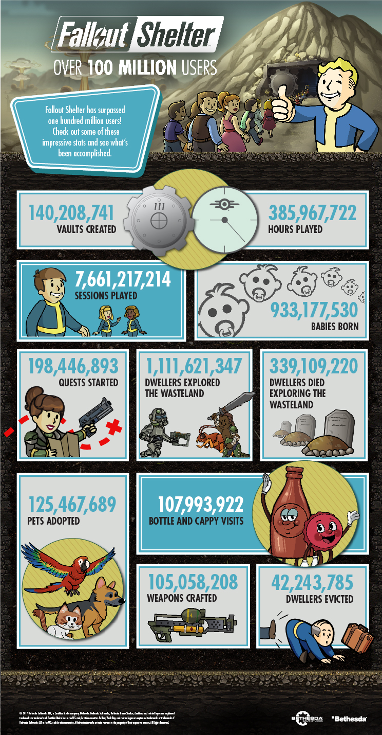 Fallout Infographic